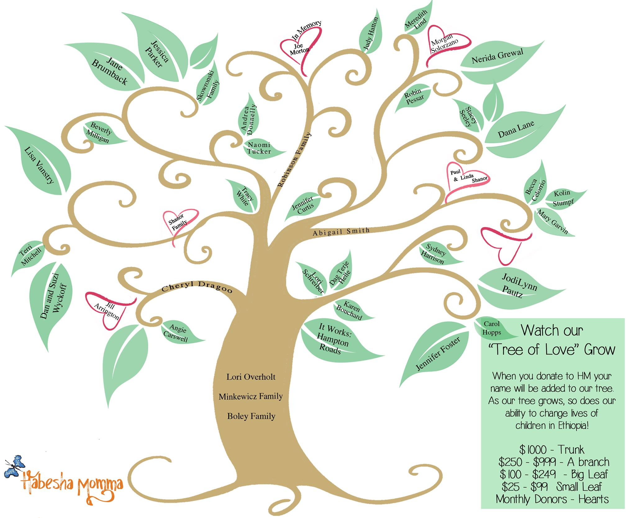 August 19 Tree of Love Progress